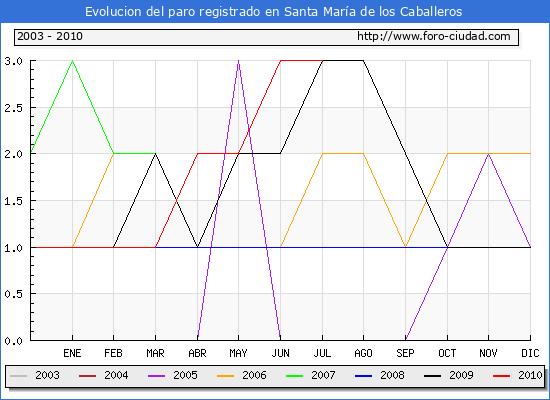 Evolucion  de los datos de parados para el Municipio de SANTA MARIA DE LOS CABALLEROS hasta JULIO del 2010.