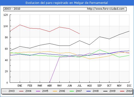 Evolucion  de los datos de parados para el Municipio de MELGAR DE FERNAMENTAL hasta Julio de 2010.