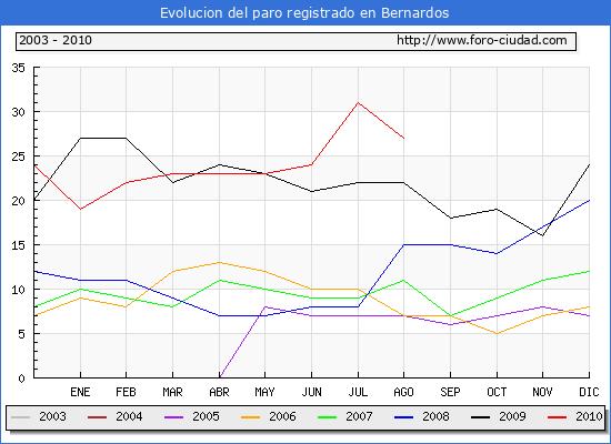 Evolucion  de los datos de parados para el Municipio de BERNARDOS hasta AGOSTO del 2010.
