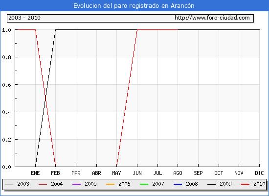 Evolucion  de los datos de parados para el Municipio de ARANCON hasta AGOSTO del 2010.