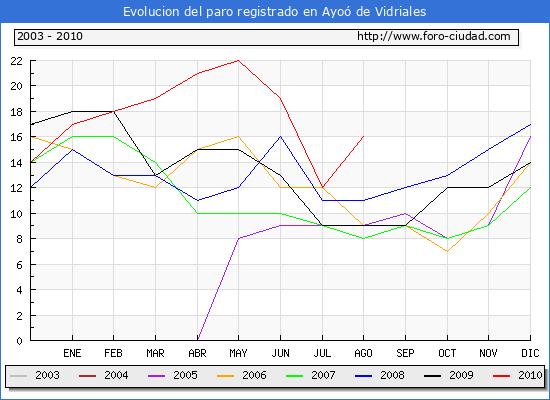 Evolucion  de los datos de parados para el Municipio de AYOO DE VIDRIALES hasta AGOSTO del 2010.