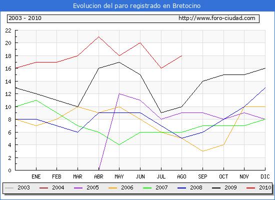 Evolucion  de los datos de parados para el Municipio de BRETOCINO hasta AGOSTO del 2010.