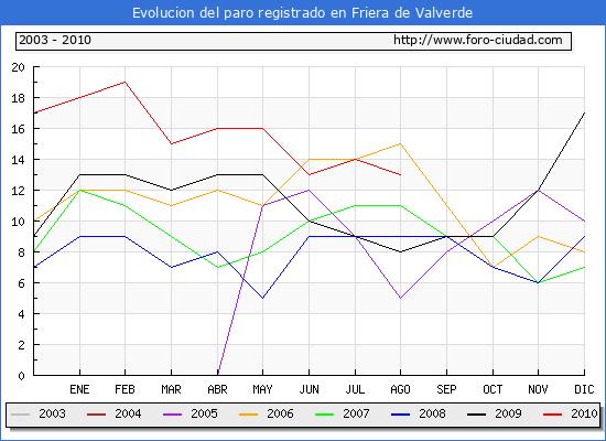 Evolucion  de los datos de parados para el Municipio de FRIERA DE VALVERDE hasta AGOSTO del 2010.
