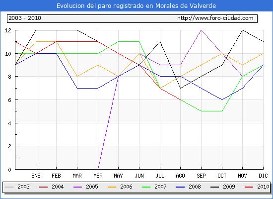 Evolucion  de los datos de parados para el Municipio de MORALES DE VALVERDE hasta AGOSTO del 2010.