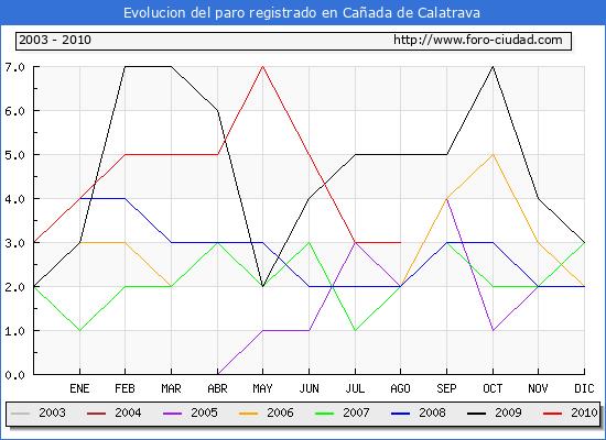Evolucion  de los datos de parados para el Municipio de CA�ADA DE CALATRAVA hasta AGOSTO del 2010.