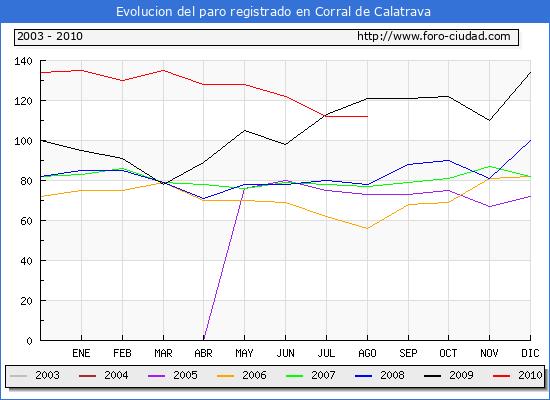 Evolucion  de los datos de parados para el Municipio de CORRAL DE CALATRAVA hasta AGOSTO del 2010.