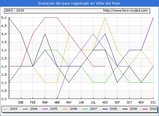 Evolucion  de los datos de parados para el Municipio de VILLAR DEL POZO hasta AGOSTO del 2010.