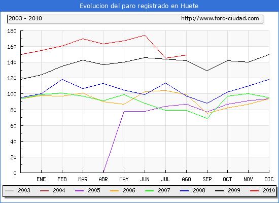Evolucion  de los datos de parados para el Municipio de HUETE hasta AGOSTO del 2010.