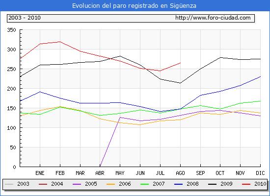 Evolucion  de los datos de parados para el Municipio de SIG�ENZA hasta AGOSTO del 2010.