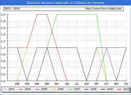 Evolucion  de los datos de parados para el Municipio de VILLASECA DE HENARES hasta AGOSTO del 2010.
