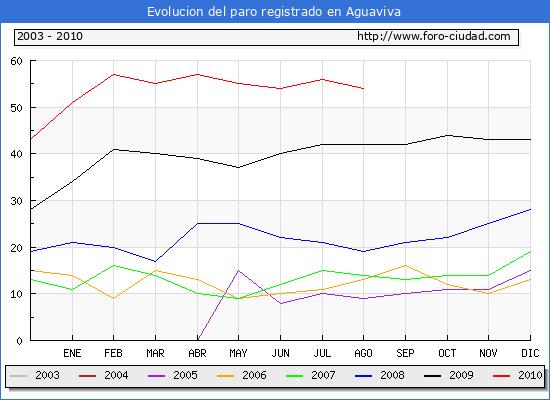 Evolucion  de los datos de parados para el Municipio de AGUAVIVA hasta AGOSTO del 2010.