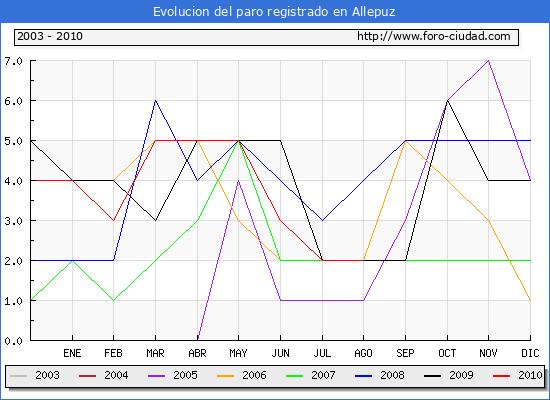 Evolucion  de los datos de parados para el Municipio de ALLEPUZ hasta AGOSTO del 2010.