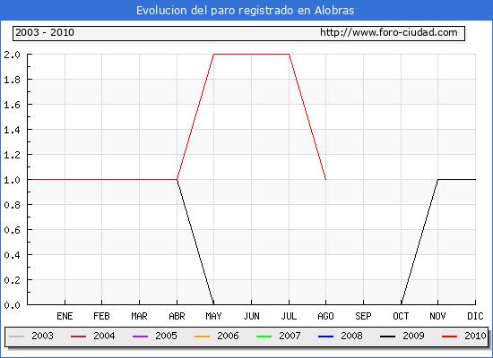 Evolucion  de los datos de parados para el Municipio de ALOBRAS hasta AGOSTO del 2010.