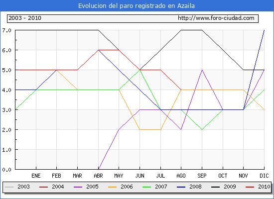 Evolucion  de los datos de parados para el Municipio de AZAILA hasta AGOSTO del 2010.