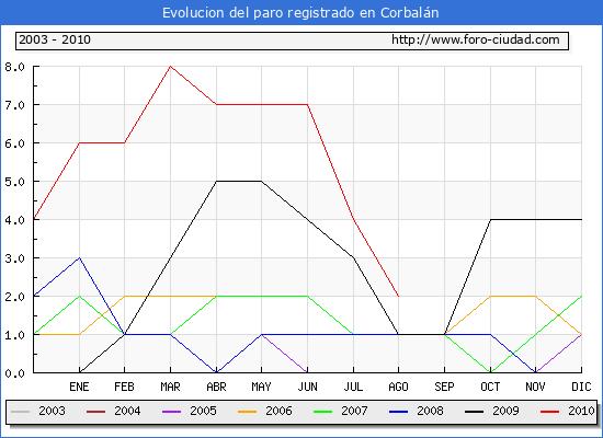 Evolucion  de los datos de parados para el Municipio de CORBALAN hasta AGOSTO del 2010.