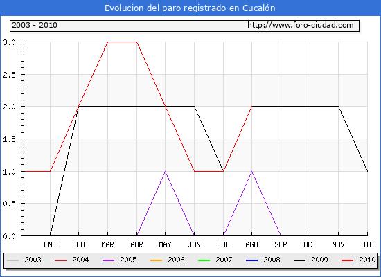 Evolucion  de los datos de parados para el Municipio de CUCALON hasta AGOSTO del 2010.