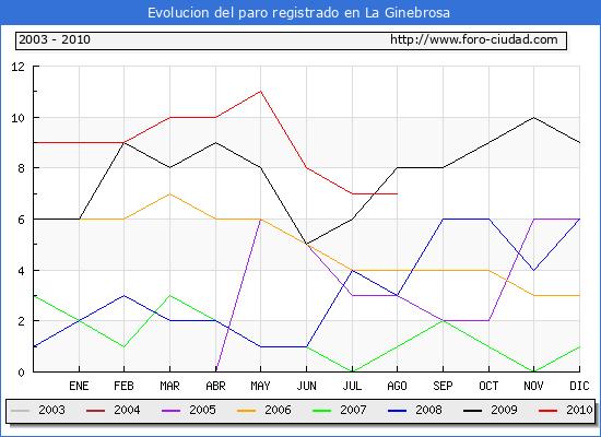 Evolucion  de los datos de parados para el Municipio de LA GINEBROSA hasta AGOSTO del 2010.