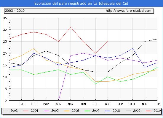 Evolucion  de los datos de parados para el Municipio de LA IGLESUELA DEL CID hasta AGOSTO del 2010.