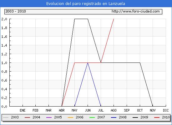 Evolucion  de los datos de parados para el Municipio de LANZUELA hasta AGOSTO del 2010.