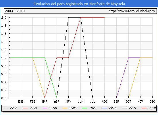 Evolucion  de los datos de parados para el Municipio de MONFORTE DE MOYUELA hasta AGOSTO del 2010.