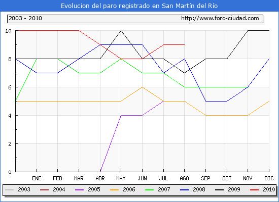 Evolucion  de los datos de parados para el Municipio de SAN MARTIN DEL RIO hasta AGOSTO del 2010.