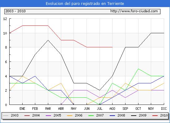 Evolucion  de los datos de parados para el Municipio de TERRIENTE hasta AGOSTO del 2010.