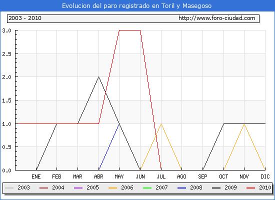Evolucion  de los datos de parados para el Municipio de TORIL Y MASEGOSO hasta AGOSTO del 2010.