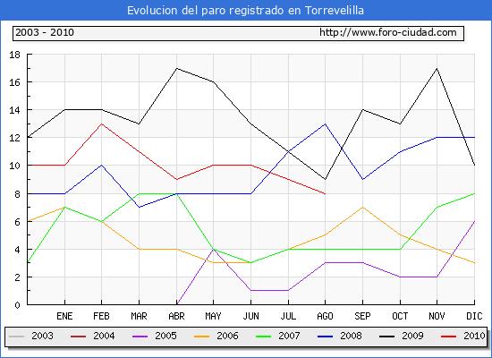 Evolucion  de los datos de parados para el Municipio de TORREVELILLA hasta AGOSTO del 2010.