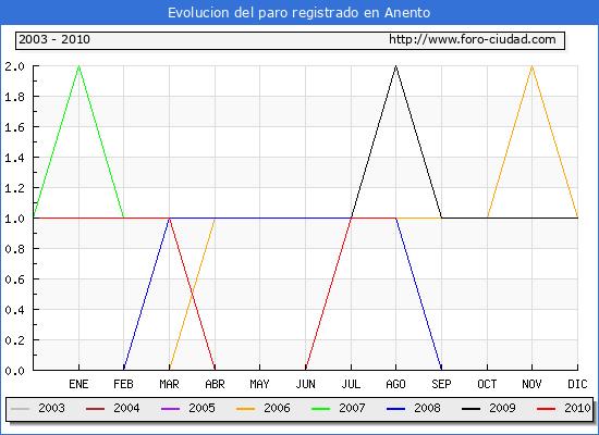 Evolucion de los datos de parados para el Municipio de Anento hasta Agosto del 2010.
