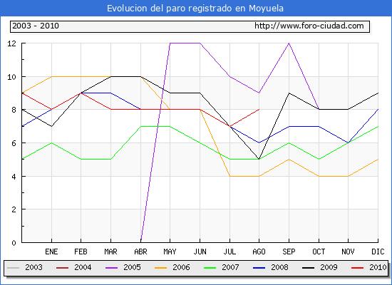 Evolucion  de los datos de parados para el Municipio de MOYUELA hasta AGOSTO del 2010.