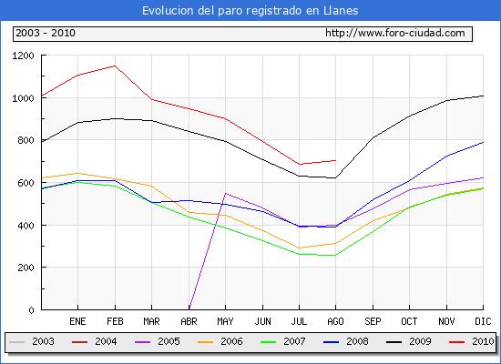 Evolucion  de los datos de parados para el Municipio de LLANES hasta AGOSTO del 2010.