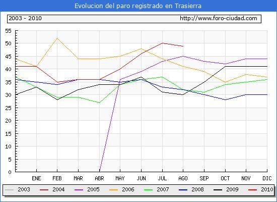 Evolucion  de los datos de parados para el Municipio de TRASIERRA hasta AGOSTO del 2010.