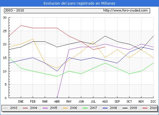 Evolucion  de los datos de parados para el Municipio de MILLANES hasta AGOSTO del 2010.
