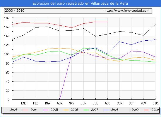 Evolucion  de los datos de parados para el Municipio de VILLANUEVA DE LA VERA hasta AGOSTO del 2010.