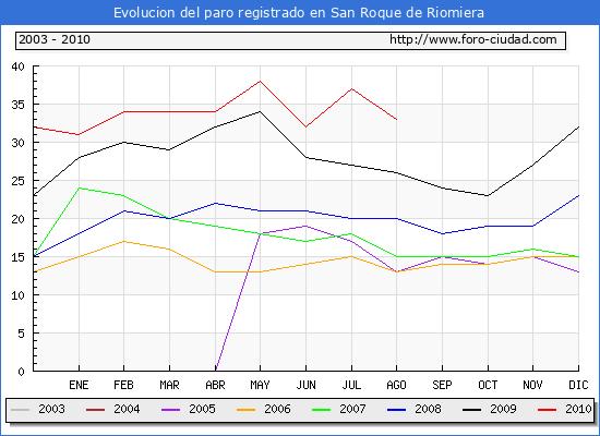 Evolucion  de los datos de parados para el Municipio de San Roque de Riomiera hasta Agosto del 2010.