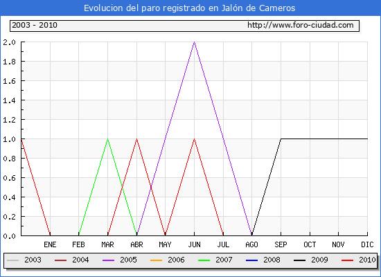 Evolucion  de los datos de parados para el Municipio de JALON DE CAMEROS hasta AGOSTO del 2010.