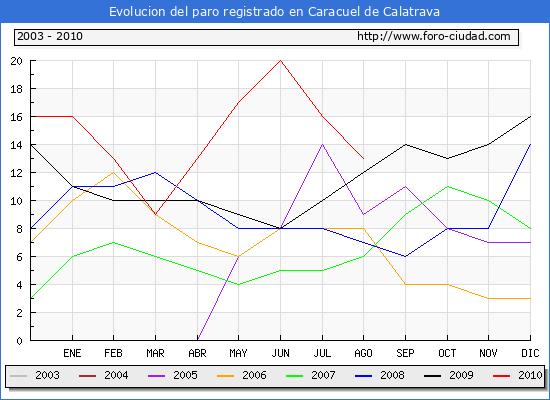 Evolucion  de los datos de parados para el Municipio de CARACUEL DE CALATRAVA hasta AGOSTO del 2010.