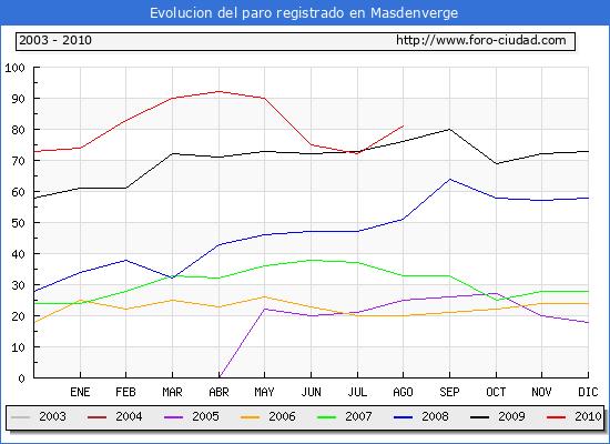 Evolucion  de los datos de parados para el Municipio de MASDENVERGE hasta AGOSTO del 2010.