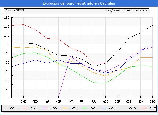 Evolucion  de los datos de parados para el Municipio de CABRALES hasta AGOSTO del 2010.