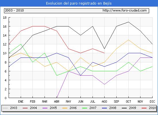 Evolucion  de los datos de parados para el Municipio de BEJIS hasta AGOSTO del 2010.