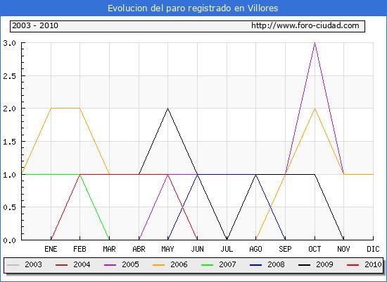 Evolucion  de los datos de parados para el Municipio de VILLORES hasta AGOSTO del 2010.