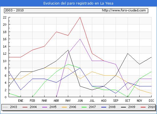 Evolucion  de los datos de parados para el Municipio de LA YESA hasta AGOSTO del 2010.