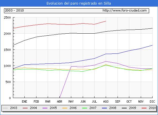 Evolucion  de los datos de parados para el Municipio de SILLA hasta AGOSTO del 2010.