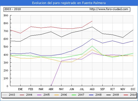 Evolucion  de los datos de parados para el Municipio de FUENTE PALMERA hasta AGOSTO del 2010.