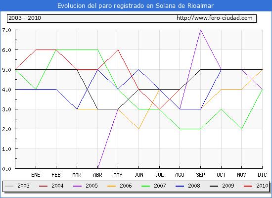 Evolucion  de los datos de parados para el Municipio de SOLANA DE RIOALMAR hasta AGOSTO del 2010.