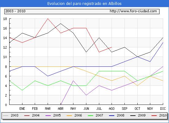Evolucion  de los datos de parados para el Municipio de ALBILLOS hasta AGOSTO del 2010.