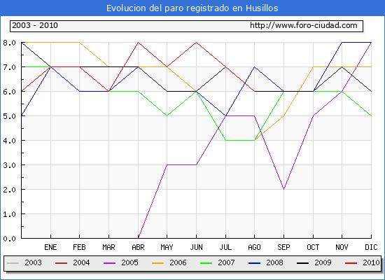 Evolucion  de los datos de parados para el Municipio de HUSILLOS hasta AGOSTO del 2010.