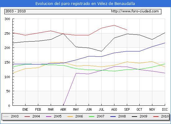 Evolucion  de los datos de parados para el Municipio de VELEZ DE BENAUDALLA hasta SEPTIEMBRE del 2010.