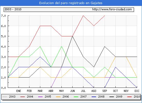 Evolucion  de los datos de parados para el Municipio de GAJATES hasta SEPTIEMBRE del 2010.