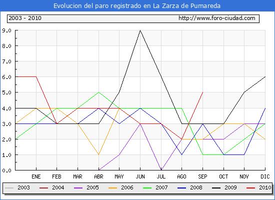 Evolucion  de los datos de parados para el Municipio de LA ZARZA DE PUMAREDA hasta SEPTIEMBRE del 2010.